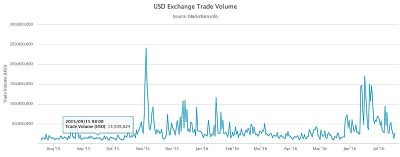 The trading volume of bitcoin futures at CME exceeds the spot market indicators